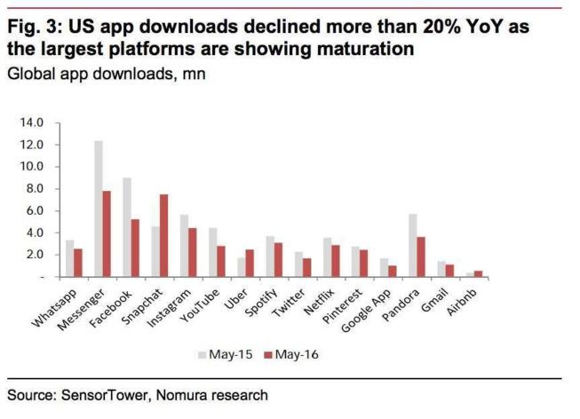 Chute des téléchargements d'applis, Apple et Google inquiets !