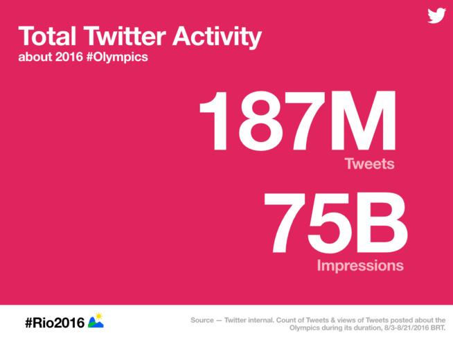 Rio, Snapchat, les médias et la course de poulets sans tête