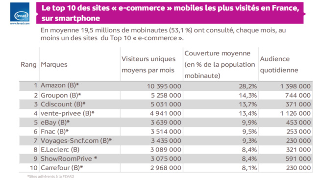Amazon, Groupon et C-discount champions du M-Commerce