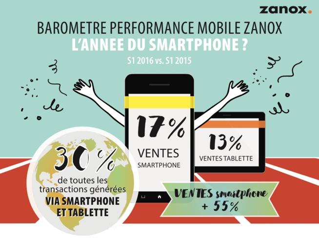 M-Commerce : les smartphones plus forts que les tablettes ?