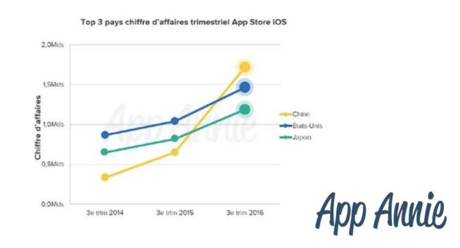 App Store : la Chine dépasse les US