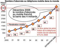 Bientôt 4 milliards d'abonnés au mobile