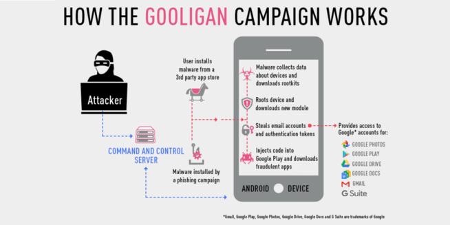 Gooligan – Le malware Android qui a déjà affecté au moins un million de comptes Google