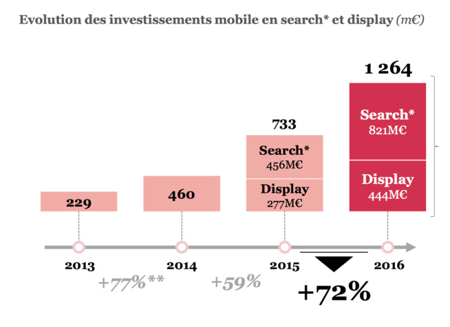 Moteurs de recherche et réseaux sociaux captent 92% des investissements publicitaires mobiles