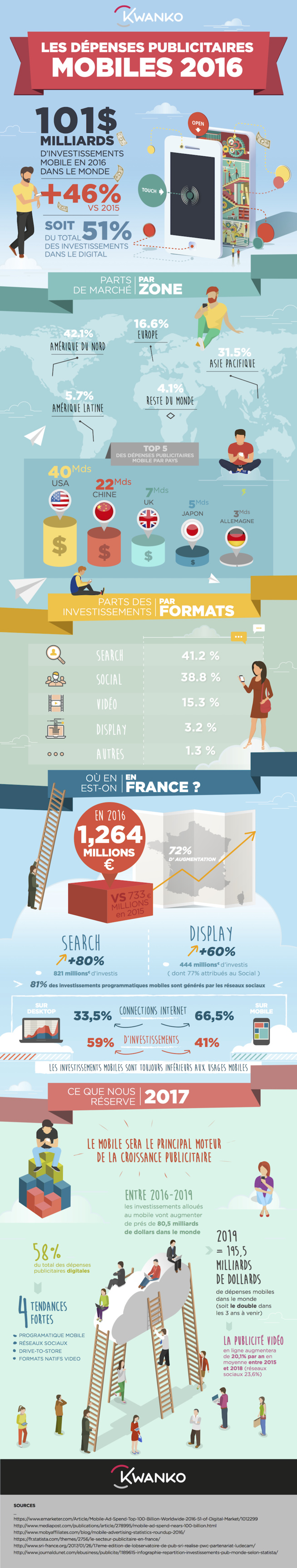 La publicité mobile dépasse les 100 milliards de dollars dans le monde