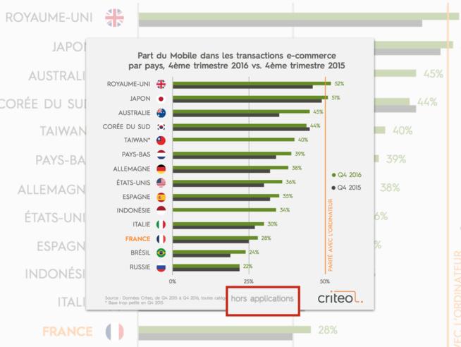 Le poids du M-Commerce en France est-il sous évalué ?