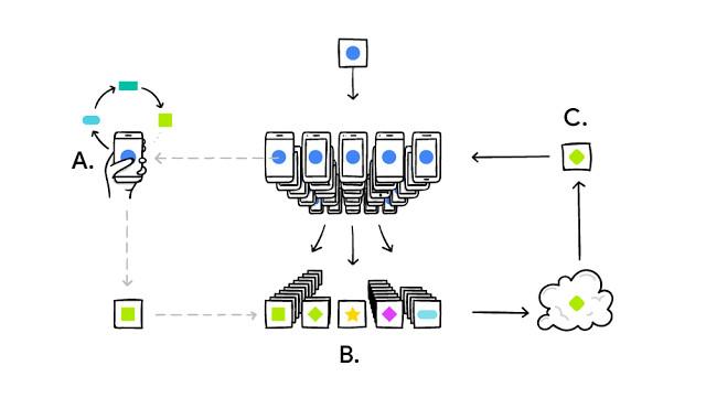 Google veut que ses algorithmes IA apprennent directement sur votre téléphone