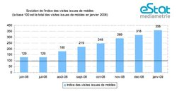 SMS et Internet mobile progressent