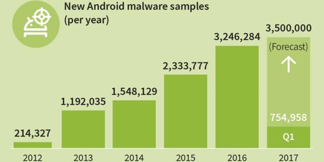 Rapport : Un nouveau malware Android découvert toutes les 10 secondes…