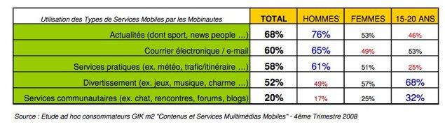 Multimédia Mobile : l'accès aux contenus se démocratise