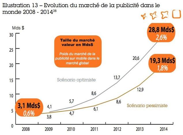 30 milliards de dollars pour la publicité mobile d'ici 5 ans ?