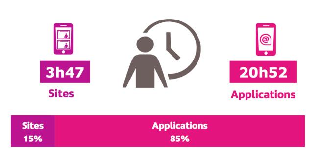 85% du temps passé sur mobile se fait dans les applications