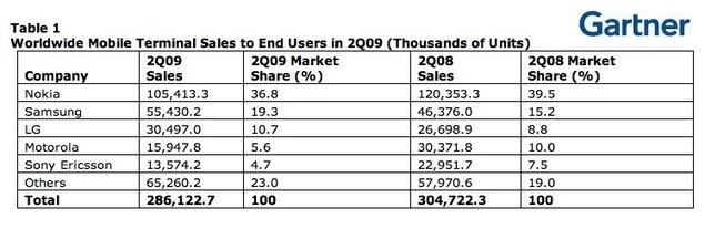 Samsung et LG progressent dans un marché de la téléphonie en crise