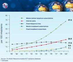 Près de 5 milliards d'utilisateurs du téléphone mobile dans le monde