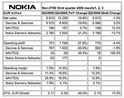 Forte baisse des ventes pour Nokia