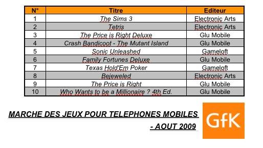 Electronic Arts domine le classement des jeux mobiles