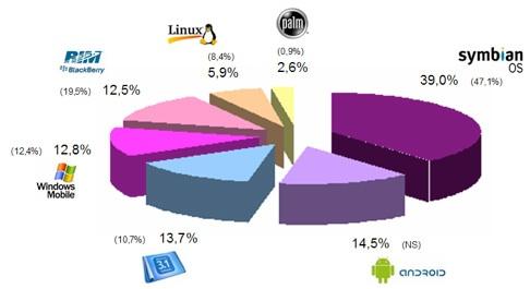 Quel réseau privilégier pour toucher les usagers de l'internet mobile ?