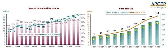 Plus de 20 millions de mobinautes en France selon l'Arcep