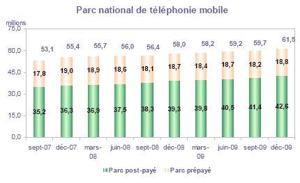 61 millions d'abonnés mobiles en France