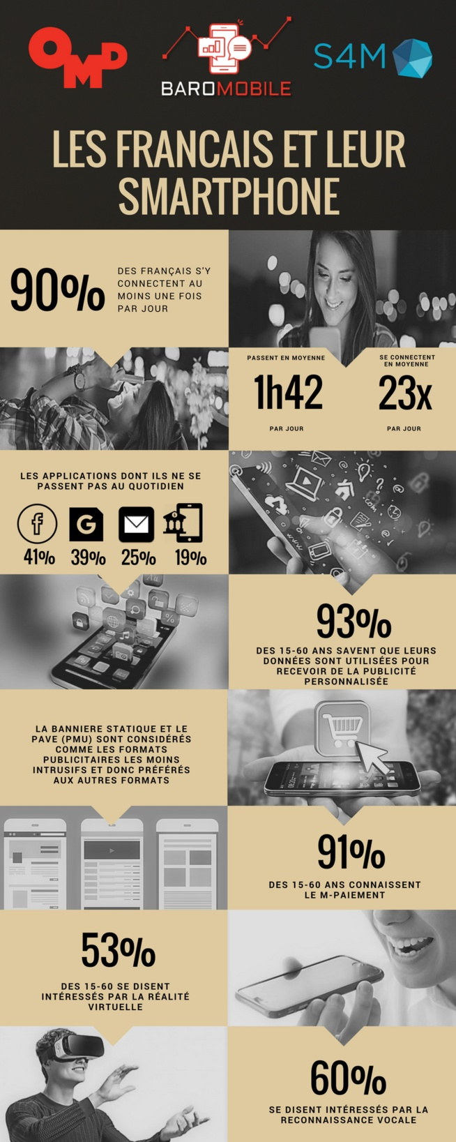 93% des mobinautes savent que leurs données sont utilisées pour de la publicité ciblée