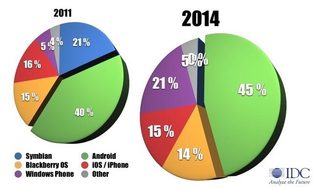Windows Phone 7 devrait dépasser iOS dès 2015