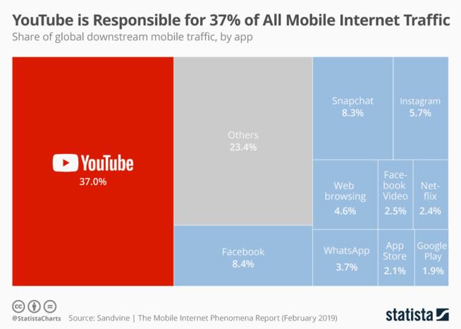 YouTube représente près de 40% du trafic Web mobile, loin devant la concurrence