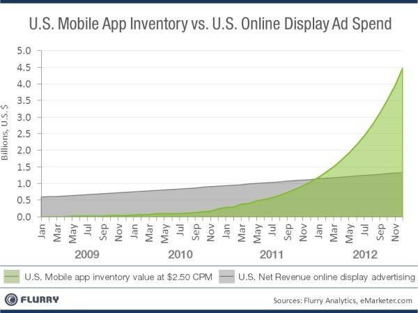 L'inventaire mobile pourrait absorber la publicité web selon Flurry