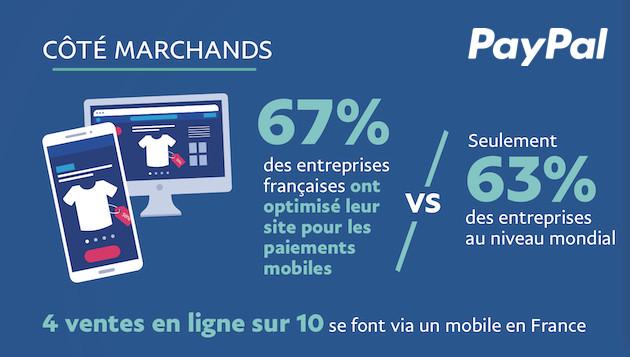 M-commerce : 40% des transactions se font désormais sur mobile