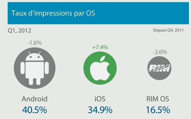 Publicité mobile : l'inventaire iOS réduit l'écart sur l'inventaire Android