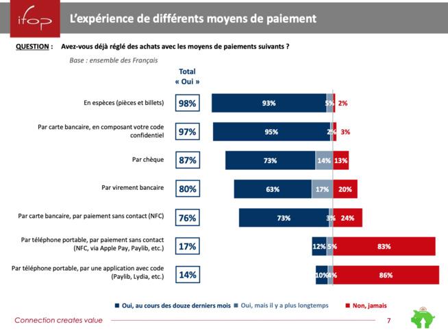 Plus de 17% des Français ont payé avec leur smartphone en 2019