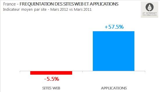 ATinternet pointe l'explosion de l'audience mobile et la stagnation de l'audience web