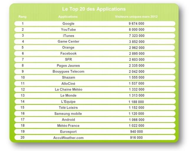 """Google et Apple dominent le classement des """"Apps"""" médiametrie"""