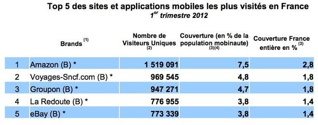 M-Commerce en France