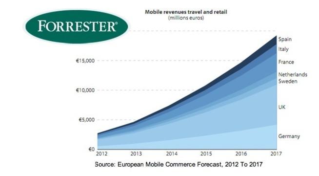 Le M-Commerce européen devrait décupler... en 5 ans