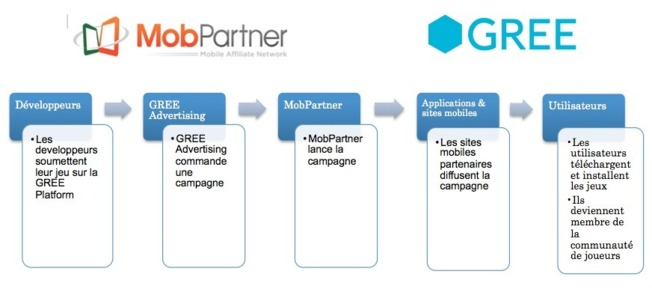 Marketing Mobile : MobPartner s'associe au japonais Gree Advertising