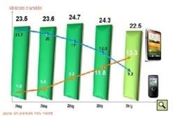GfK Consumer Choices annonce une forte croissance du marché des Smartphones en 2012