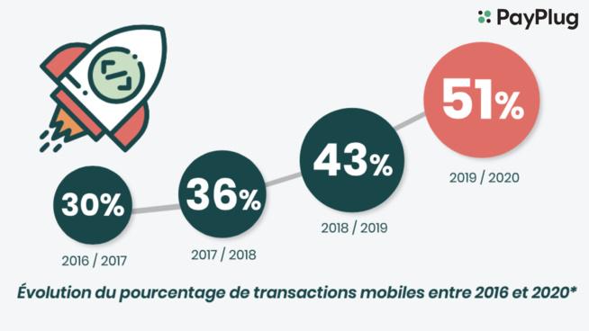 51% des consommateurs ont testé le m-commerce
