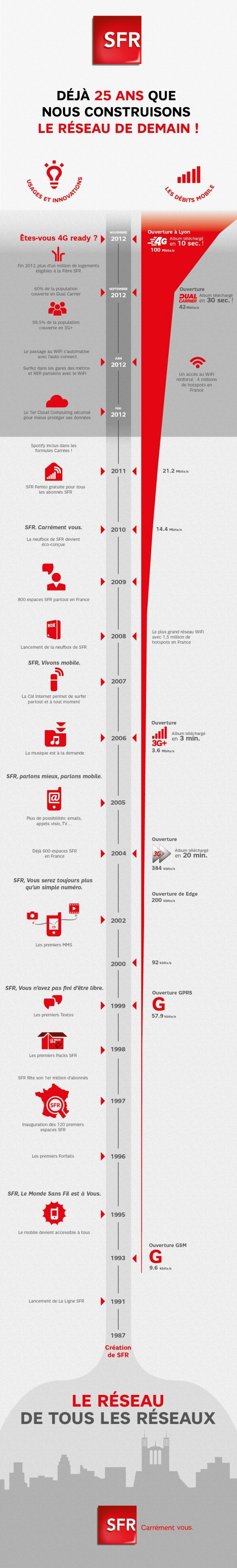 SFR célèbre les 25 ans de son réseau