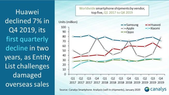 Samsung, est redevenu numéro 1 du marché des smartphones