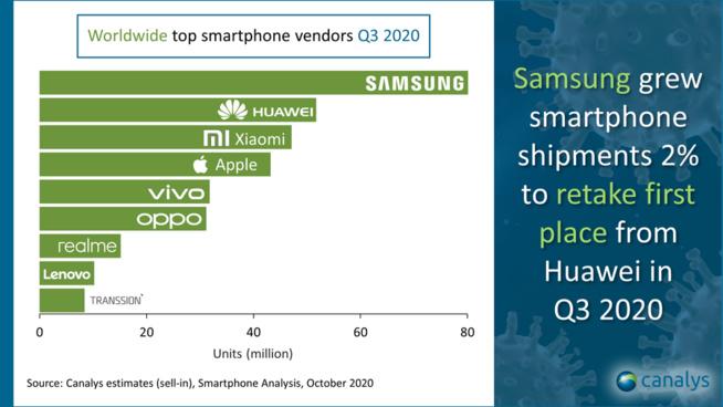 Smartphones : et voici la seconde vague …. de constructeurs chinois