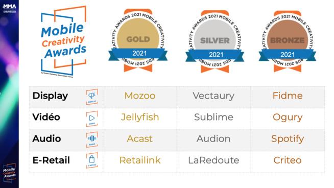 Mozoo, Jellyfish, Acast et Retailink remportent la 2e édition des Mobile Creativity Awards