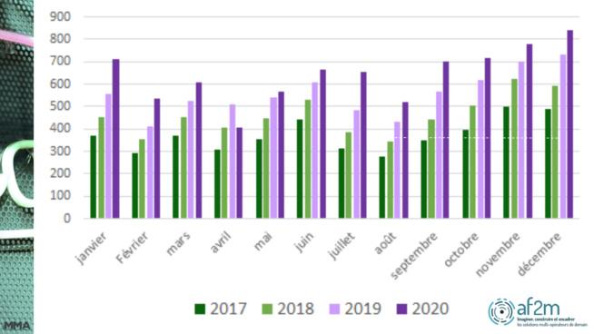 """Le SMS Marketing en hausse de +15%, le SMS """"transactionnel"""" désormais majoritaire"""