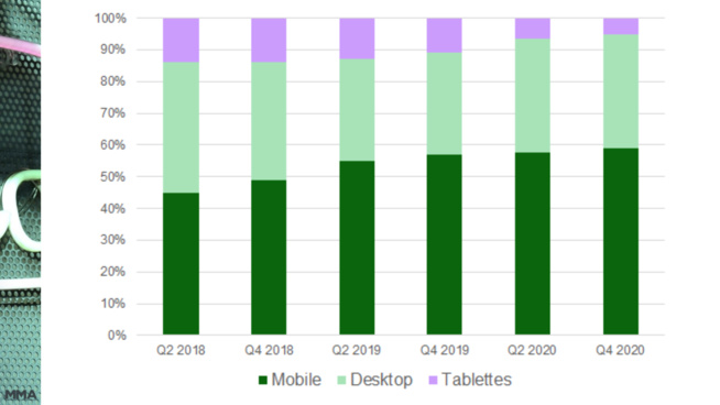 59% des emails sont désormais ouverts sur un smartphone
