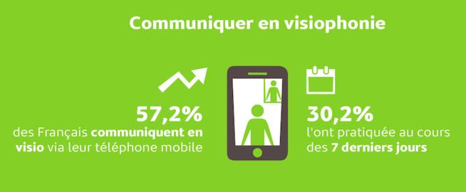 57% des Français adeptes de la visiophonie