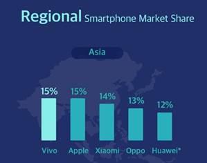 vivo est désormais le premier vendeur de smartphones en Asie
