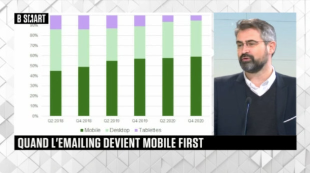 Quand l'Emailing devient mobile first
