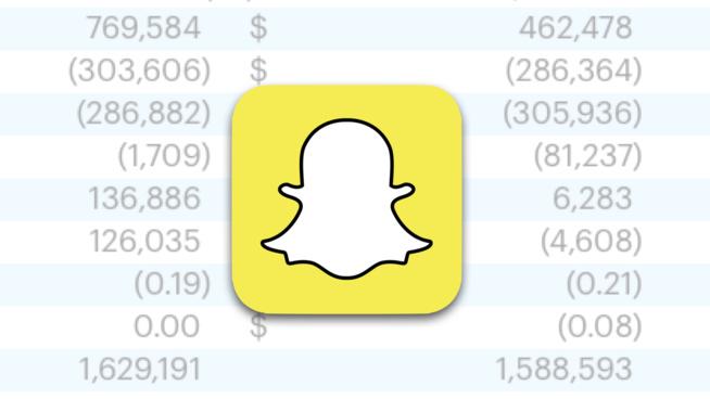 280 millions d'utilisateurs quotidiens pour Snapchat