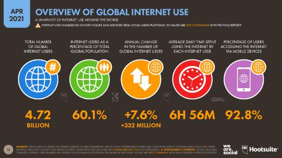92% des internautes... sont des mobinautes