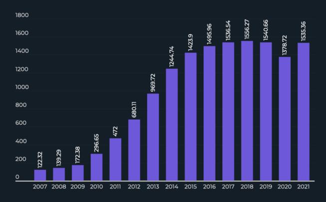 Les ventes mondiales de smartphones devraient croitre de +10% en 2021