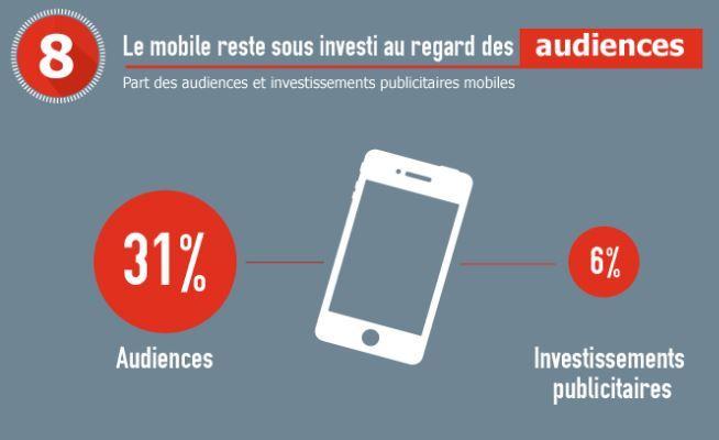 La publicité mobile reste anormalement faible en France
